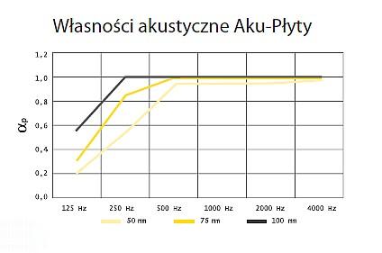 Współczynnik pochłaniania dżwięku Isover Aku-płyta
