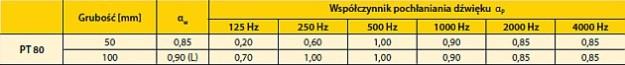 Współczynnik pochłaniania dźwięku Isover PT-80