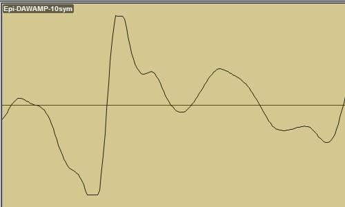 Epiphone Les Paul Junior DAW-AMP poziom -10dBV