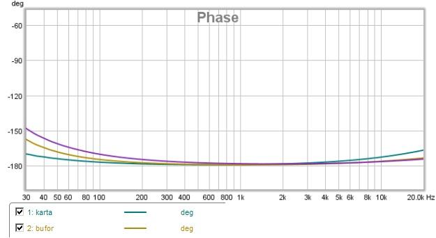 Switcher wykres przesunięć fazowych