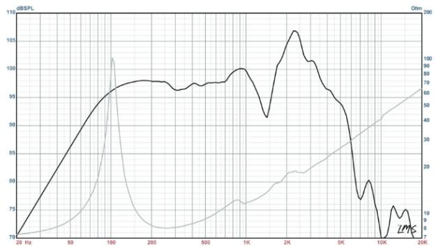 Eminence Legend - charakterystyka impedancji